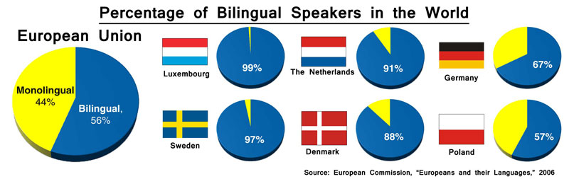Only 18 percent of UK residents are bilingual.